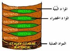 compost_layers_thumb5b15d